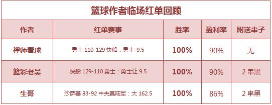 篮彩排行榜:老吴重心连红+近9中7 禅师、生哥红单归来