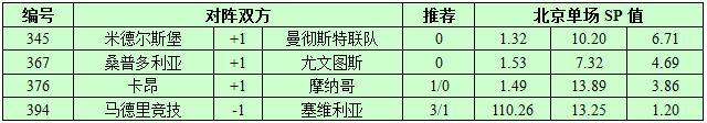 3月19日捷报网北单让球精选:尤文图斯斩下三分