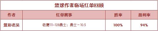 红人榜:火狐公推8连胜 篮彩老吴临场再获红单