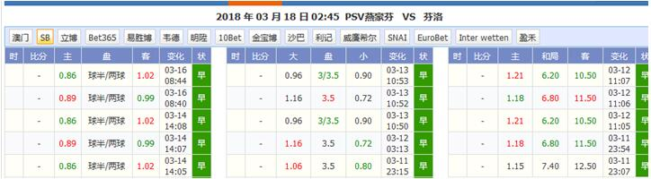 PSV埃因霍温vs芬洛   实力差距明显,芬洛难逃一败