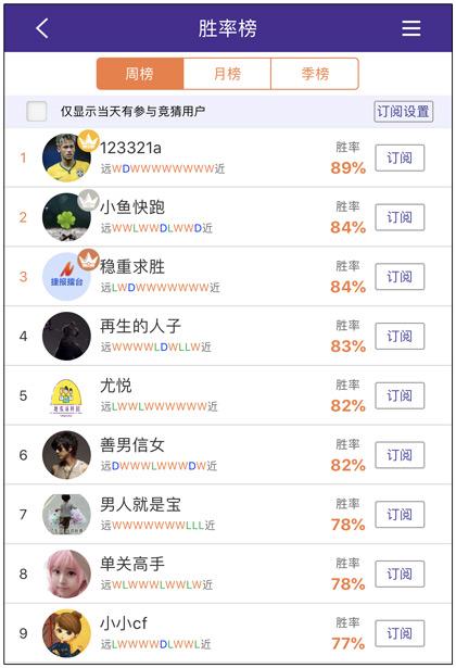昨日周榜:123321a推荐10连红 尤悦4场全红