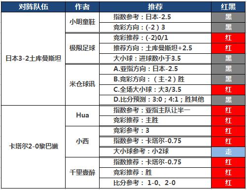 8日推荐汇总:yoyo临场3天连胜 4作者亚洲杯连红