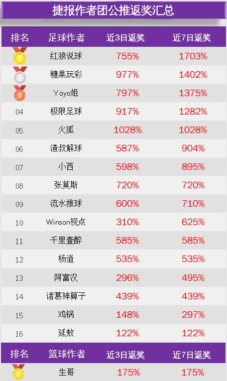 作者周榜:张莫斯推7中6 Yoyo姐80%胜率领衔临场