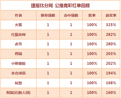 红人榜:虎爷公推7连红打出 红猫老师高奖2连中