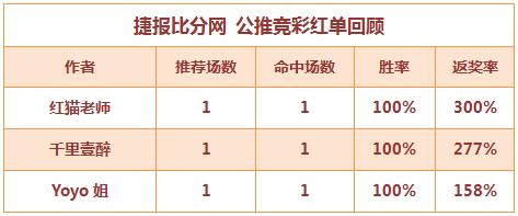 红人榜:Yoyo5连红+近17中14 红猫单日返奖率300%