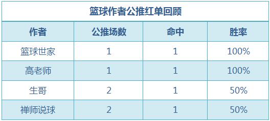 红人榜:流水推球公推9中7 高老师CBA近3场全红