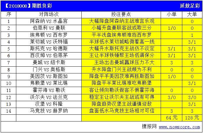 胜负彩18008期亚盘推荐:兵工厂大幅降盘不宜高估