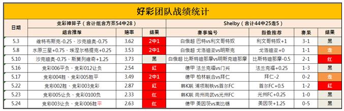 【好彩团队】德甲德乙一周双赛,K2联赛献好胆!