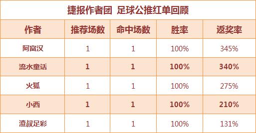 红人榜:极限足球近12场全红 鸡锅单日返奖率817%