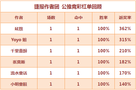 红人榜:张莫斯连中比分奖金超19倍 Yoyo3连红再续