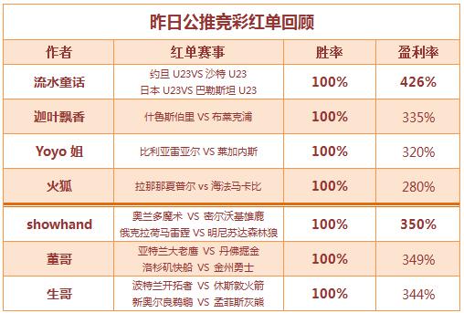 """红人榜:迦叶、火狐竞彩连下三城 篮球双""""哥""""两路登顶"""