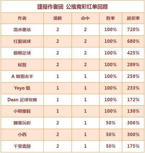 红人榜:小明童鞋4连红打出 流水方案返奖率720%