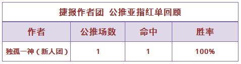 21日推荐汇总:侃球昨日回报率104% 战数大师重返胜轨