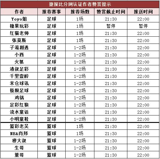 红人榜:足球区竞彩12中10 生哥篮球超重单打出