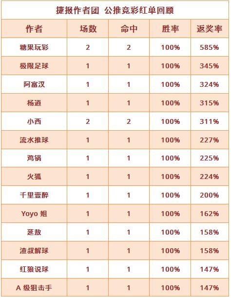 红人榜:14位作者公推收奖 杨逍7连红仍在继续