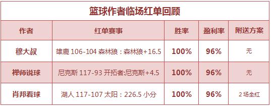 紅人榜:Yoyo新年喜提5連紅 流水近7場勝率86%