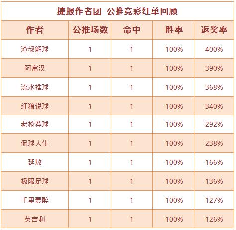 红人榜:极限3连胜今晚巴甲追红 渣叔单日返奖率400%