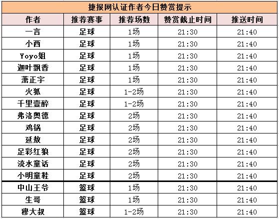 红人榜:足球新星Yoyo开门红 穆大叔篮球有望4连中!