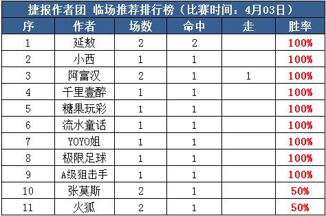3日推薦匯總:千里臨場7戰7捷 博士付費近6場全紅