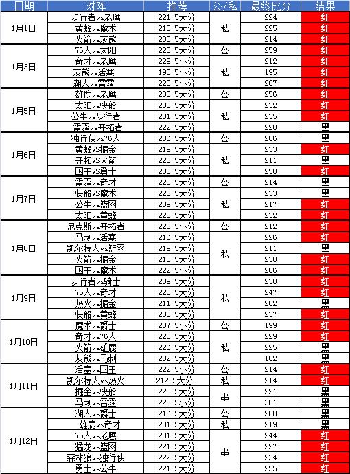 圣安东尼奥马刺vs雷霆 马刺客场势要送雷霆连败