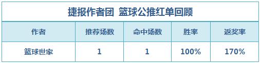篮彩排行榜:篮球世家公推近4中3 老吴重心2连红