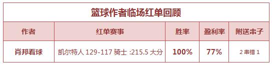 紅人榜:千里壹醉近4場公推全紅 肖邦籃球雙線收獎
