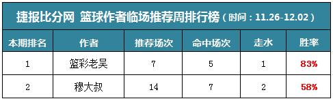 作者周榜:小西临场周胜率83% 生哥公推篮彩10中9