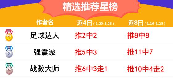 23日推荐汇总:狙击手超高奖红单收下 强震波精选7中5