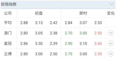 【好彩店】竞彩串关推荐:周二杯赛推荐