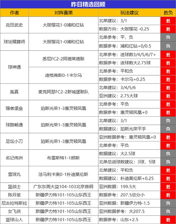 18日成绩汇总:禅师7连胜实力见证 精选专区胜率近7成