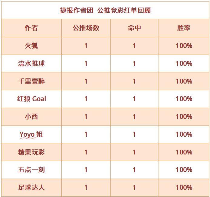 紅人榜:小西近14中11再迎6連勝 肖邦單日推薦全紅