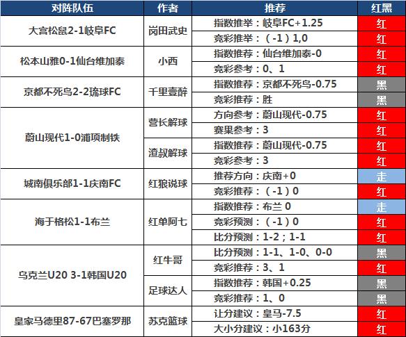 15日推荐汇总:winson视点8连红 小西近11场胜率90%