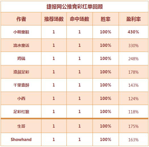 红人榜:足球区11中8狂揽红单 showhand篮球迎大胜!