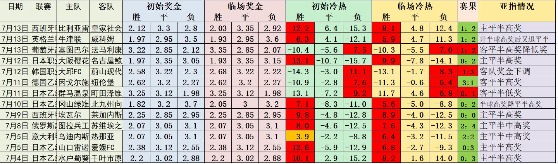 必发冷热指数中级教程6:平半案例分析之二