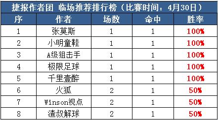 30日推荐汇总:作者团红单不停 小明9连红+狙击手8连胜