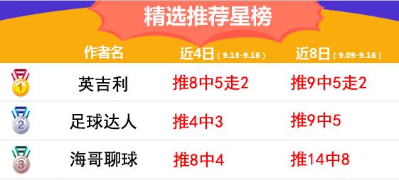 16日推荐汇总:鸡锅喜提5连红 英吉利近4日胜率83%