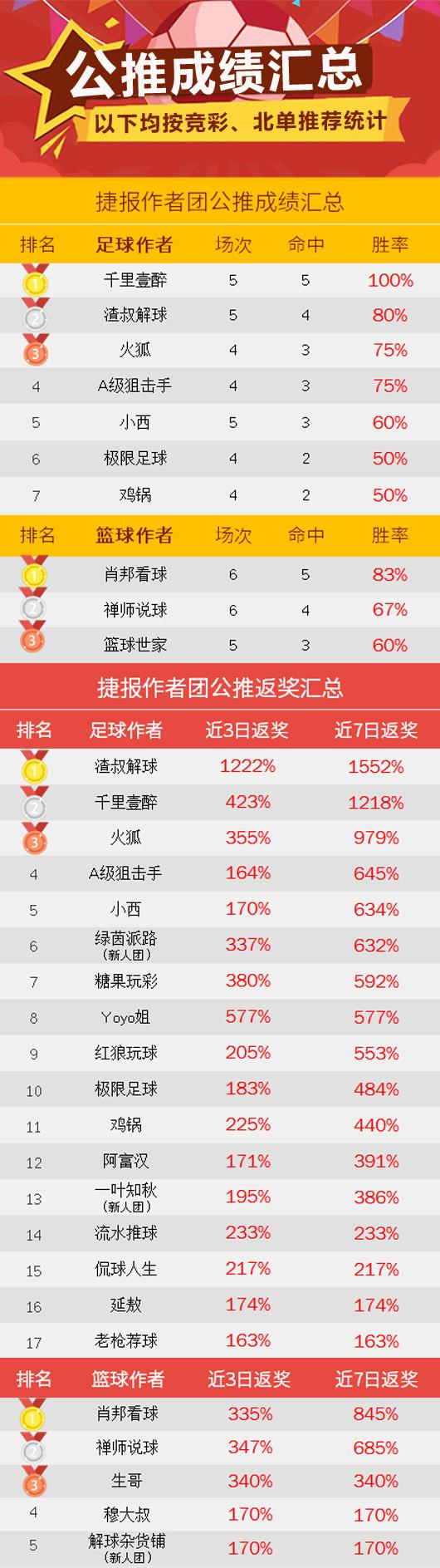 作者周榜:Yoyo、紅狼勝率100% 陳月笙籃球登榜首