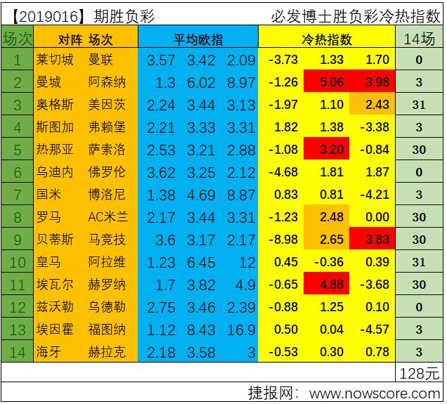 胜负彩19016期冷热指数分析:曼城硬拼阿森纳