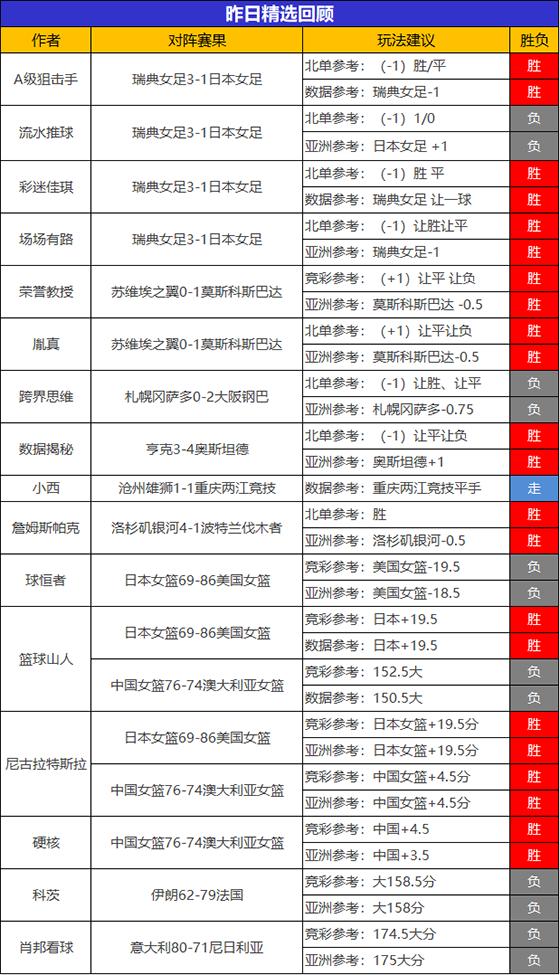 30日回顾:昨日临场8位作者喜迎胜利 尼古拉精选4连胜