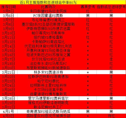 周榜榜霸带你飞,近30天仅错4场!