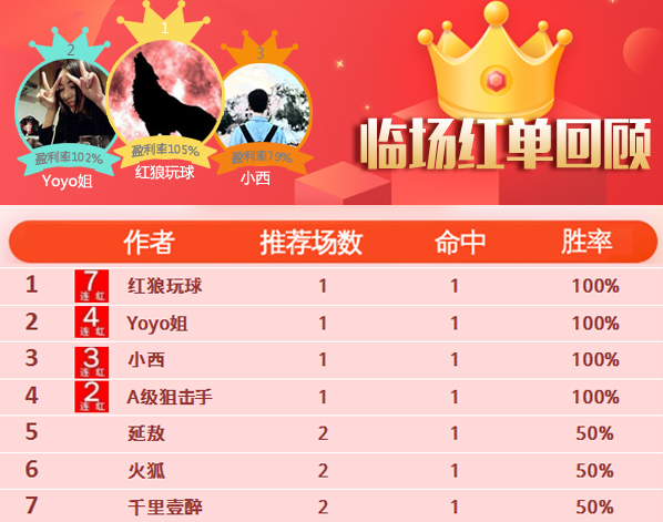 29日推薦匯總:紅狼近7場勝率100% 陳月笙籃球9中8