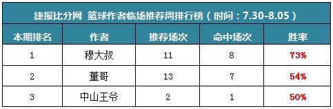 作者周榜:渣叔、流水临场8中6 火狐两周盈利率破千