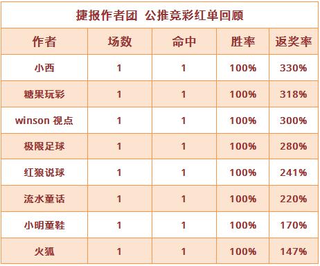 红人榜:延续上周高胜率 糖果5连红+小明近14中11