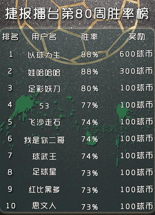 开奖公告:90win足球比分擂台02月26日-03月04日第八十周获奖名单!