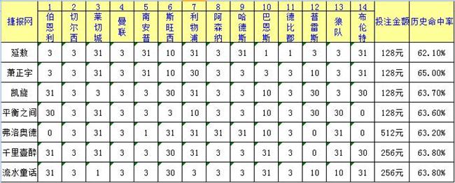 胜负彩17001期捷报网足彩专家推荐汇总