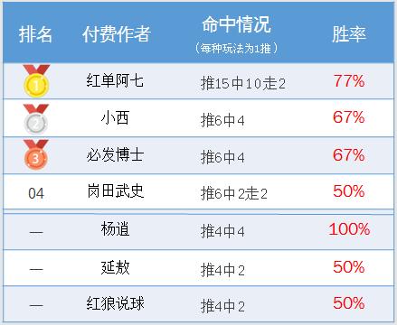 作者周榜:延敖双榜第一盈利率630% 红单阿七胜率77%