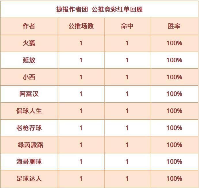 红人榜:阿富汉公推8发8中 绿茵派路4连红