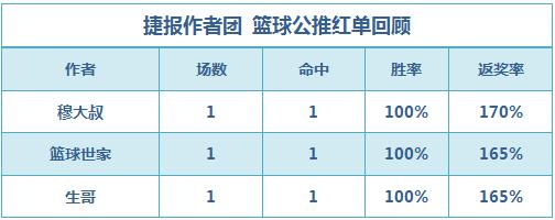 篮彩排行榜:生哥公推迎6连胜 4作者临场重心命中