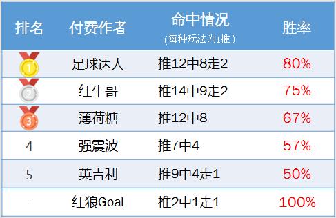 作者周榜:A级狙击手、足球达人周胜率80%夺得榜首