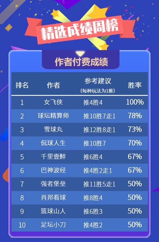 作者周榜:女飞侠精选全胜收官 鸡锅重返周榜榜首